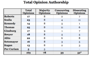 From SCOTUSblog Stat Pack; June 27, 2013