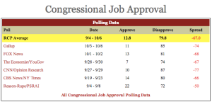 RealClearPolitics' Polls